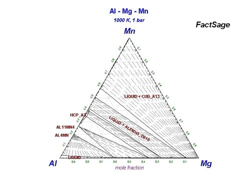 mg al phase diagram collection of phase diagrams