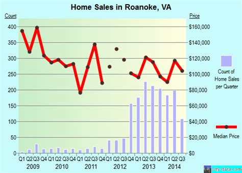 roanoke virginia va profile population maps real