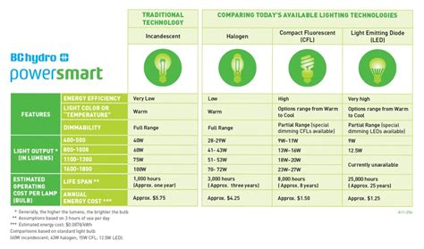 Green Planet Green Home Making My Home Eco Friendly Compare Led Cfl Light Bulbs