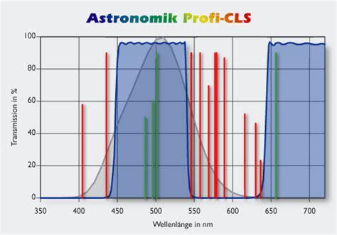 astronomik cls light pollution filter light pollution eridanus optics cc affordable