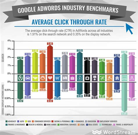 average rate adwords benchmarks for your industry new data wordstream