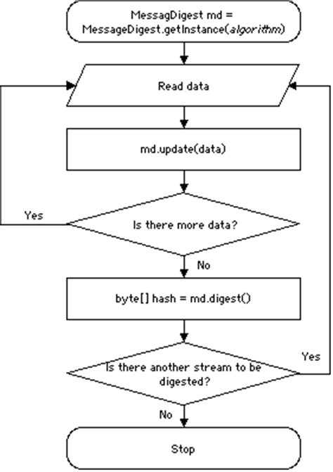 java flowchart exle corrections to chapter 10 of java i o cryptographic streams