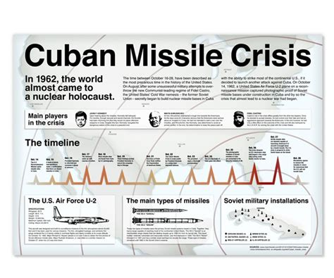 Cuban Missile Crisis Essay Topics by Timeline Project