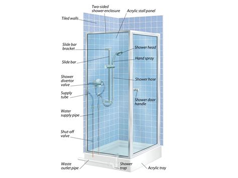 the anatomy of a bathtub shower stall plumbing diagram johnmilisenda com