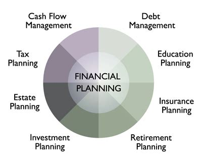 boardwalk financial strategies llc investing financial planning beacon financial management llc