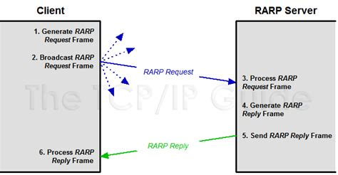 What Is Address Resolution Protocol The Tcp Ip Guide Address Resolution And The Tcp Ip Address