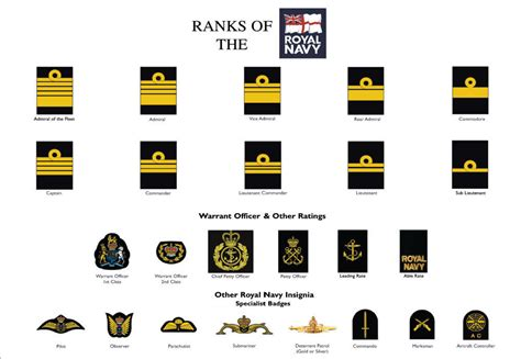 current us army rank structure large a3 ranks of the royal navy poster military rank