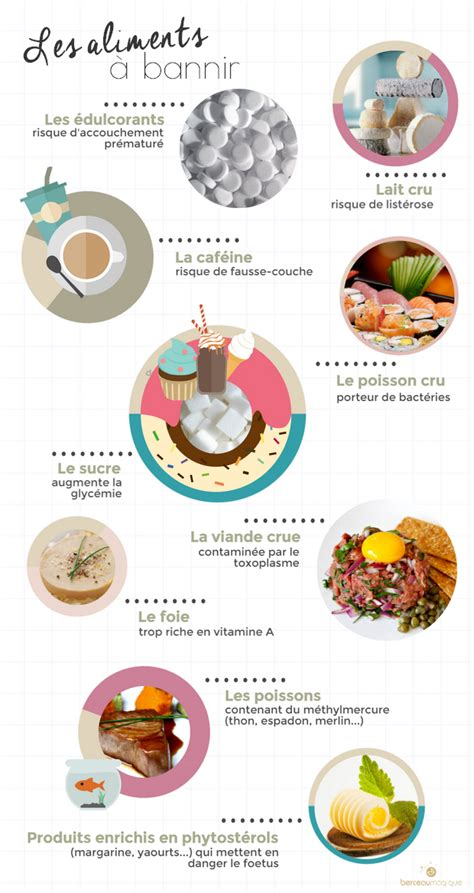 alimenti toxoplasmosi mon alimentation durant ma grossesse berceau magique