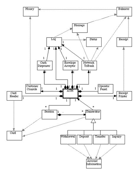class diagram of atm system class diagram for exle atm system