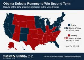 chart obama beats romney to win second term statista