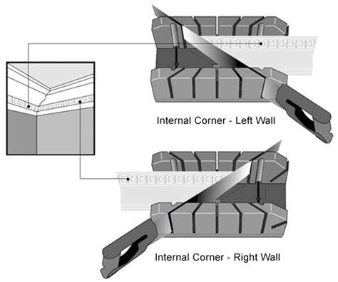 coving corner template how to install ceiling coving cornice