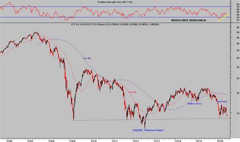 etf banks etf eurostoxx banks the wall corner