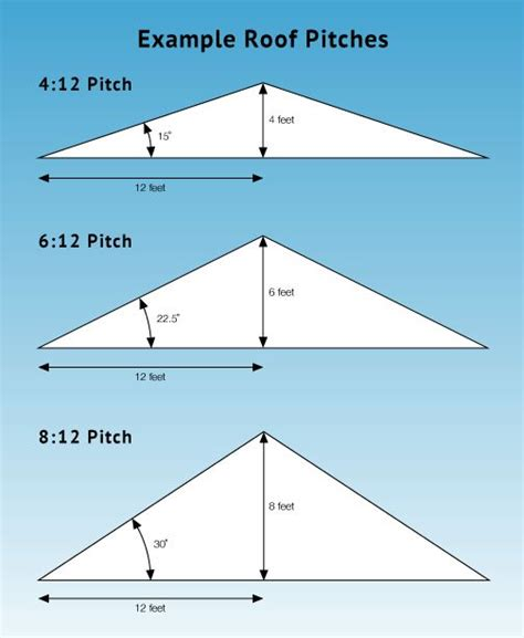 Shed Roof Pitch by 25 Best Ideas About Roof Pitch On Calculate