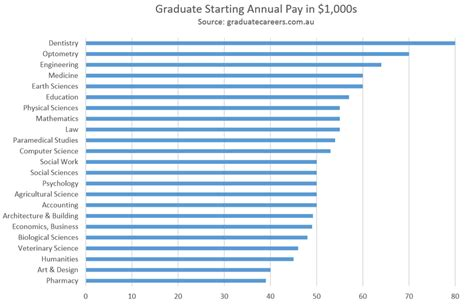 chart the uni degrees with the highest year pay in australia business insider