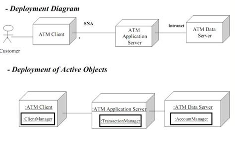 deployment diagram of atm tugas ofc anapersil 171 gamantyo
