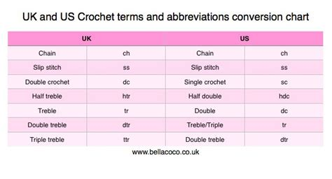 knitting pattern abbreviations uk to just in uk and us crochet terms