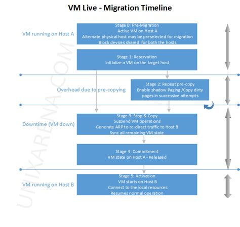 solaris 10 to 11 live migration vm live migration timelines unixarena