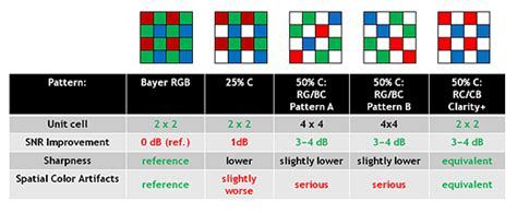 pattern comparison meaning aptina says clarity technology will mean better