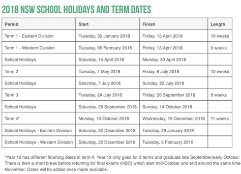 Calendar 2018 Australia Nsw School Term Dates Department Of Education And