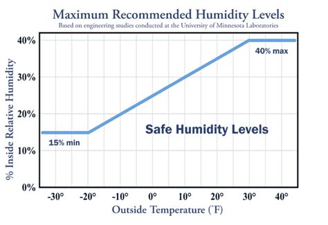 comfortable humidity level indoors what is a thermal barrier thermal windows inc