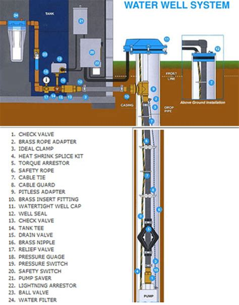 water well parts diagram water maintenance water treatment mansfield ct