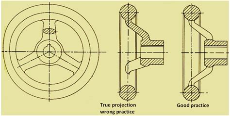 revolved sections figure 2 illustrates the practice of drawing revolved