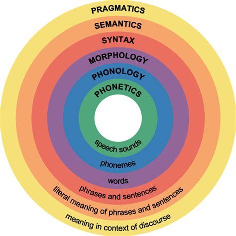 introduction  language boundless psychology