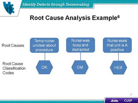 Identify Defects Through Sensemaking Agency For Healthcare Research Quality Root Cause Analysis Healthcare Template