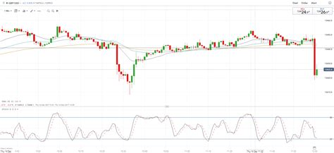 gbp bank gbp steady as bank of stands pat on monetary