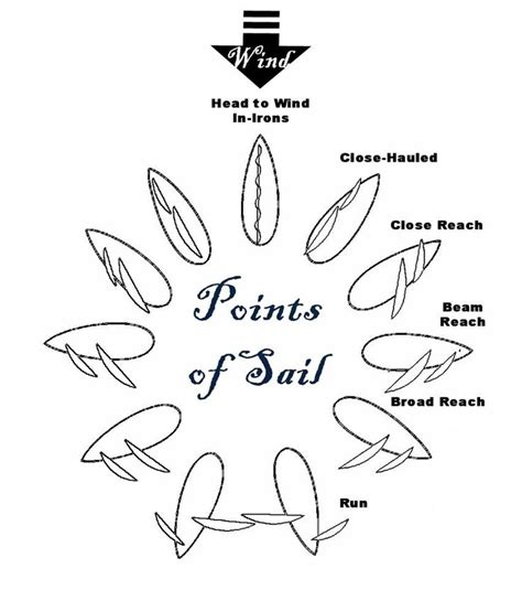 boat terms for dummies 17 best images about sail info on pinterest models