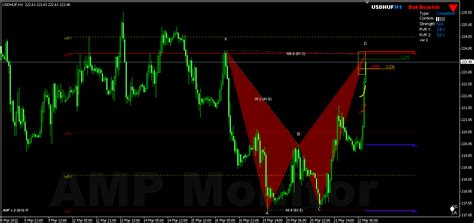 harmonic pattern forex youtube forex harmonic trading ampmonitor emerging completed live