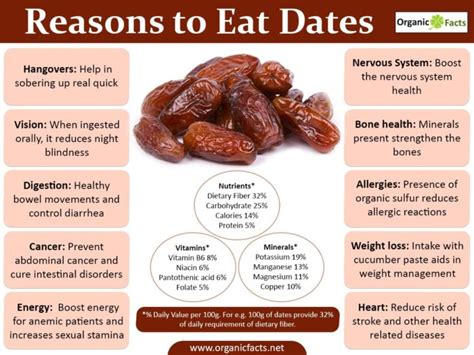 What Do You Eat On A Date by What Happens To Your When You Eat 3 4 Dates Daily