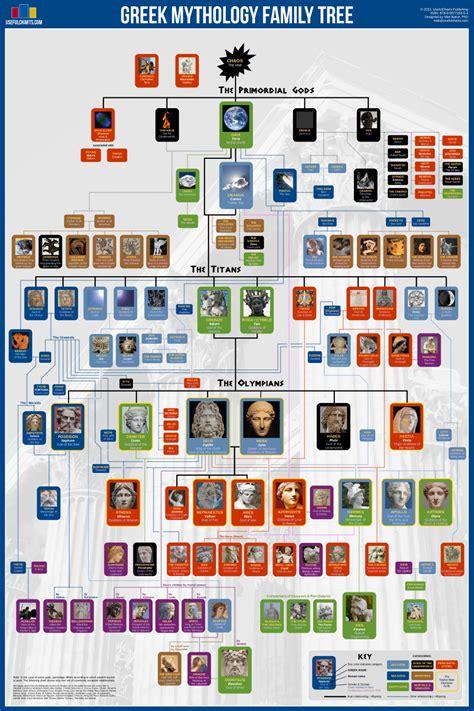 mythology the complete guide to gods goddesses monsters heroes and the best mythological tales books mythology family tree usefulcharts