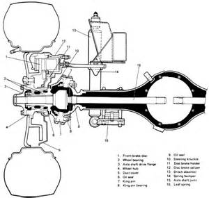 S10 Brake System Diagram S10 Brake Diagram Wiring Diagram And Fuse Box
