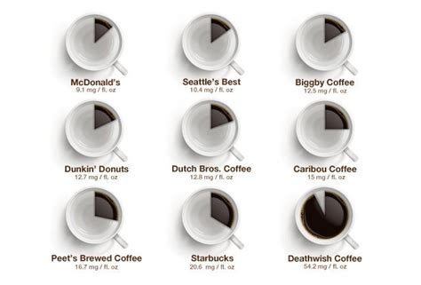 I Need A Fix: Popular Coffee Brands Caffeine Comparison   Geekologie