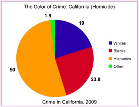 the color of crime california the color of crime occidental dissent