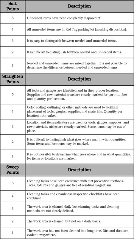 audit score card template recommendations and suggestions for 5 s auditing