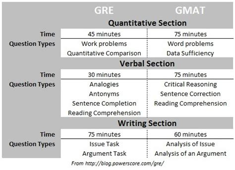 gmat test sections gmat or gre which test for admissions to ms mba or phd