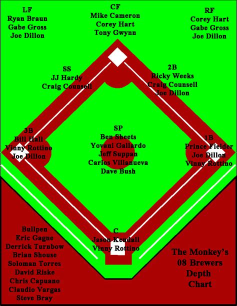 baseball depth chart template blank baseball depth chart template baseball depth chart blank