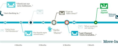 marketing workflow automation drive results with email marketing workflows simplified