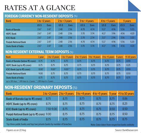 currency exchange icici bank exchange rate usd to inr icici