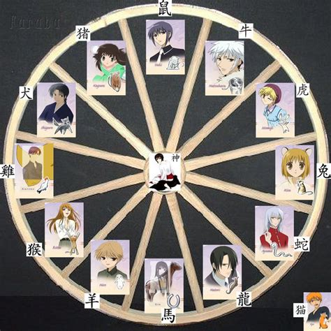 fruit zodiac signs ic fruits basket the zodiac roleplayer guild