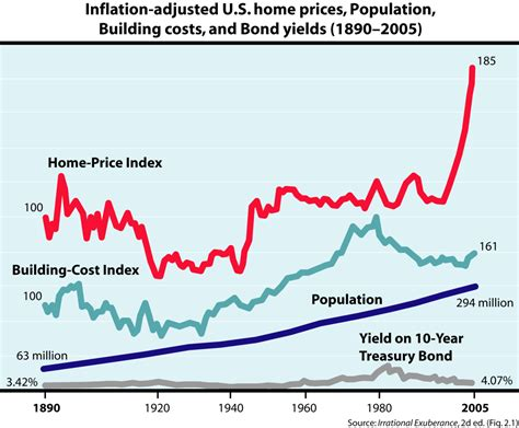 what caused the housing bubble united states housing bubble wikipedia