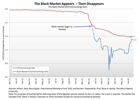 Currency Chart by S Vanishing Currency Black Markets Cato Liberty