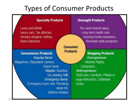 Classification Of Consumer Products Mba Notes by Product Management Misc