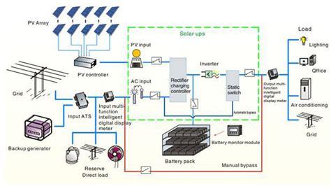 3kw solar system wiring diagram efcaviation