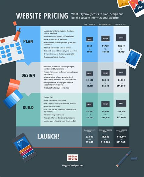 website layout design cost website price what it costs to plan design and build a