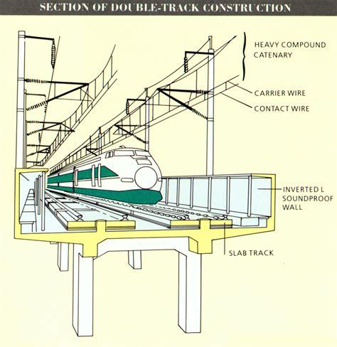 train track section california high speed rail blog la vitrine