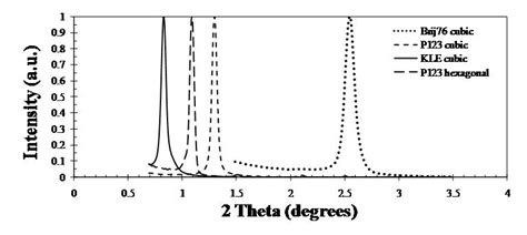 silica x ray diffraction pattern synthesis and chacterization of mesoporous silica thin films