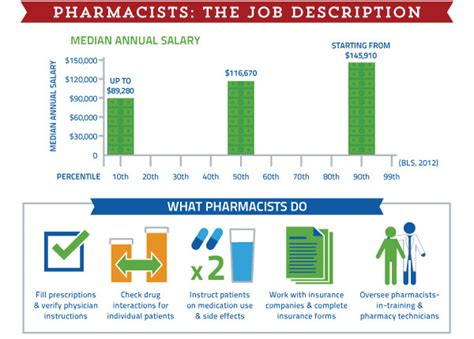 Pharmacist Career Path by How To Become A Pharmacist Infographic Alltop Viral